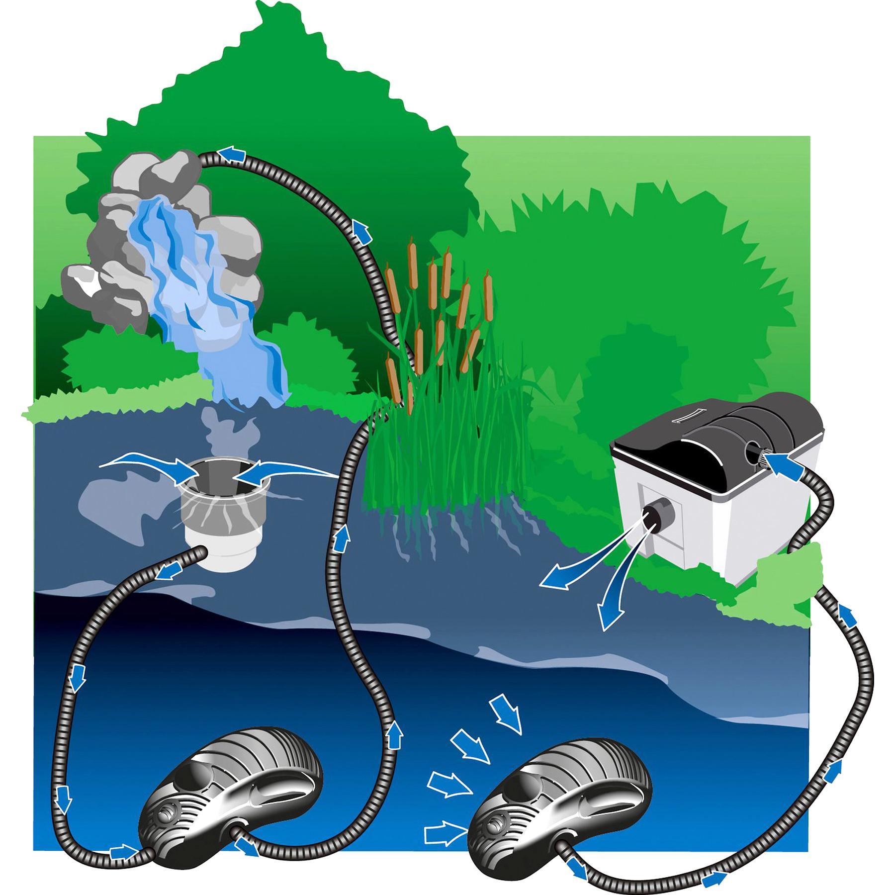 Teichpumpe Bachlaufpumpe Osaga 9500 Eco Pumpe Wasserpumpe Filterpumpe Teich